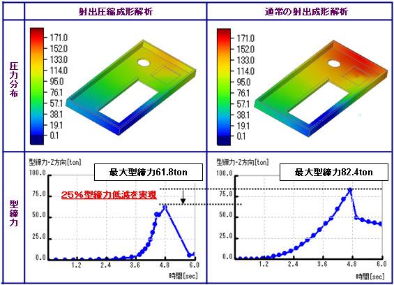 射出圧縮成形解析用オプションモジュール:3D TIMON-PRESS